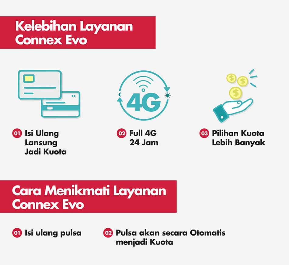 Paket Connect Evo Smartfren